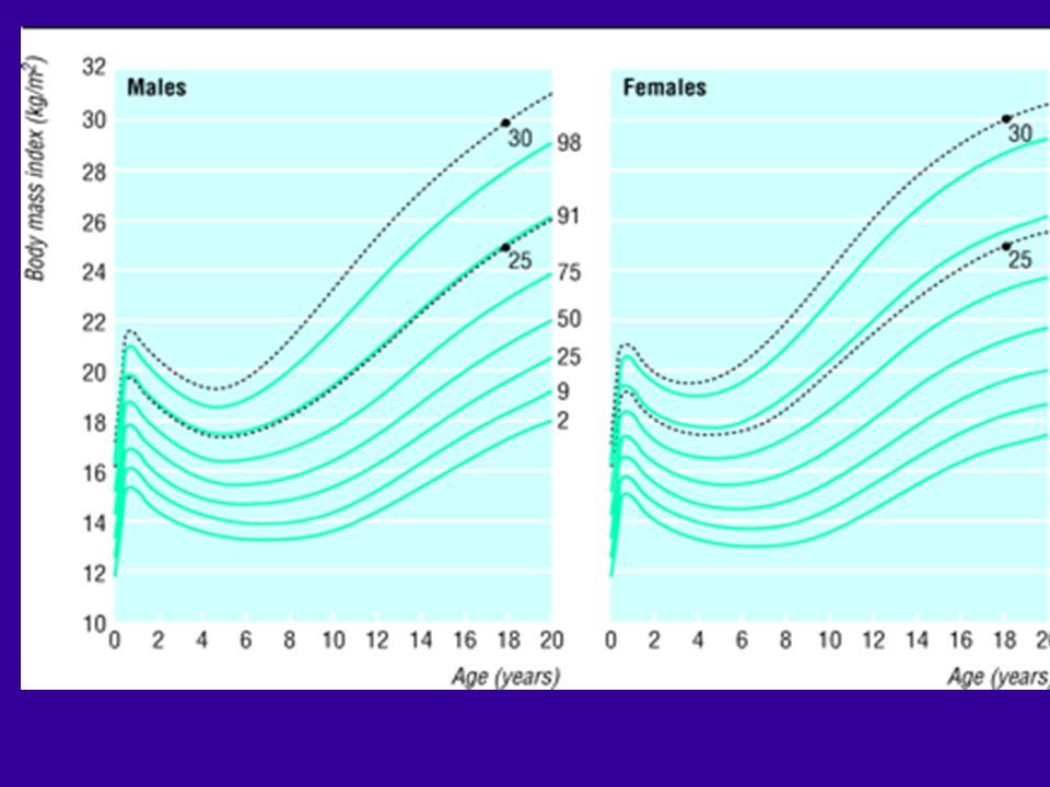 Norge - HUNT Alle innbyggere >20 år 1984/61995/7 BMI: 25.1 26.3 BMI > 30: doblet forekomst