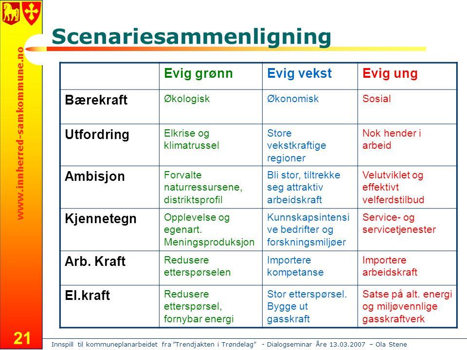 """Innspill til kommuneplanarbeidet fra """"Trendjakten i Trøndelag"""" - Dialogseminar Åre 13.03.2007 – Ola Stene www.innherred-samkommune.no 21 Scenariesamme"""