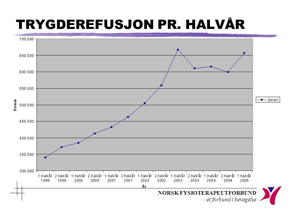 NORSK FYSIOTERAPEUTFORBUND - et forbund i bevegelse TRYGDEREFUSJON PR. HALVÅR