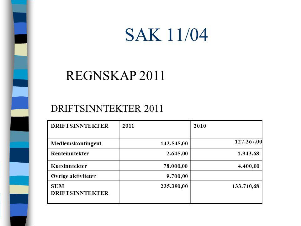 SAK 11/04 DRIFTSINNTEKTER20112010 Medlemskontingent142.545,00 127.367,00 Renteinntekter2.645,00 1.943,68 Kursinntekter78.000,004.400,00 Øvrige aktiviteter9.700,00 SUM DRIFTSINNTEKTER 235.390,00 133.710,68 DRIFTSINNTEKTER 2011 REGNSKAP 2011