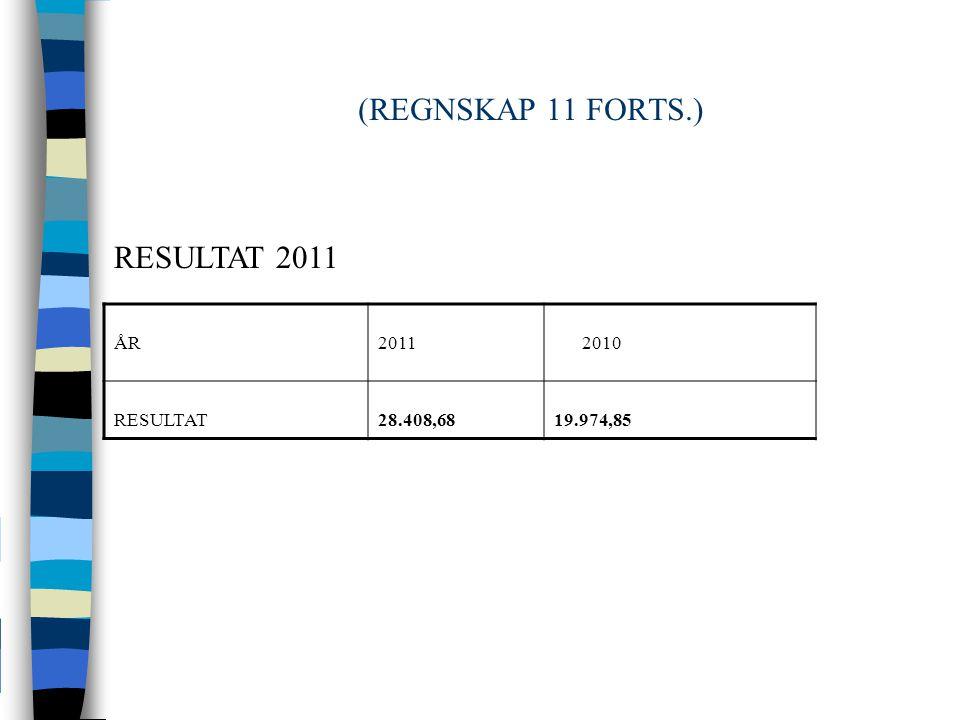 (REGNSKAP 11 FORTS.) ÅR2011 2010 RESULTAT28.408,6819.974,85 RESULTAT 2011