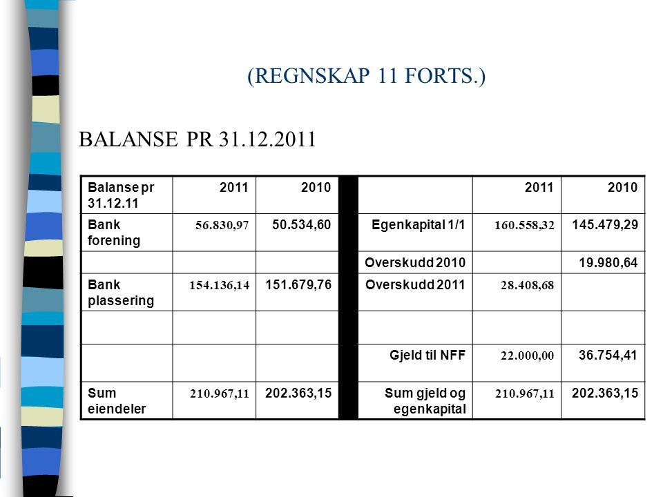 (REGNSKAP 11 FORTS.) Balanse pr 31.12.11 2011201020112010 Bank forening 56.830,97 50.534,60Egenkapital 1/1 160.558,32 145.479,29 Overskudd 201019.980,64 Bank plassering 154.136,14 151.679,76Overskudd 2011 28.408,68 Gjeld til NFF 22.000,00 36.754,41 Sum eiendeler 210.967,11 202.363,15Sum gjeld og egenkapital 210.967,11 202.363,15 BALANSE PR 31.12.2011