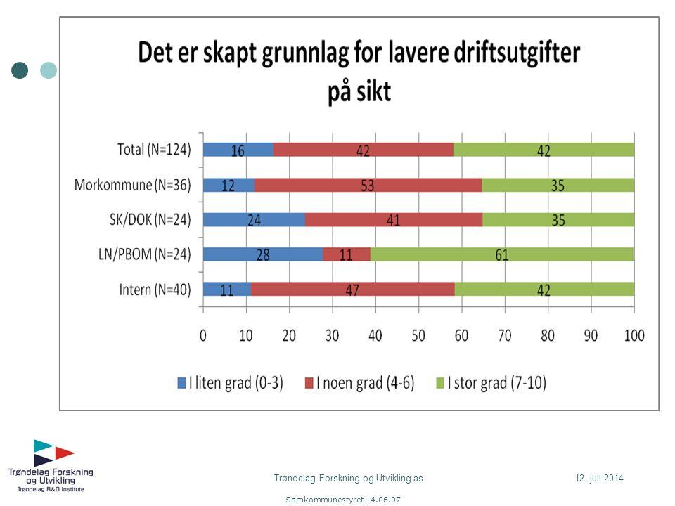 Samkommunestyret 14.06.07 Økonomi 12. juli 2014Trøndelag Forskning og Utvikling as