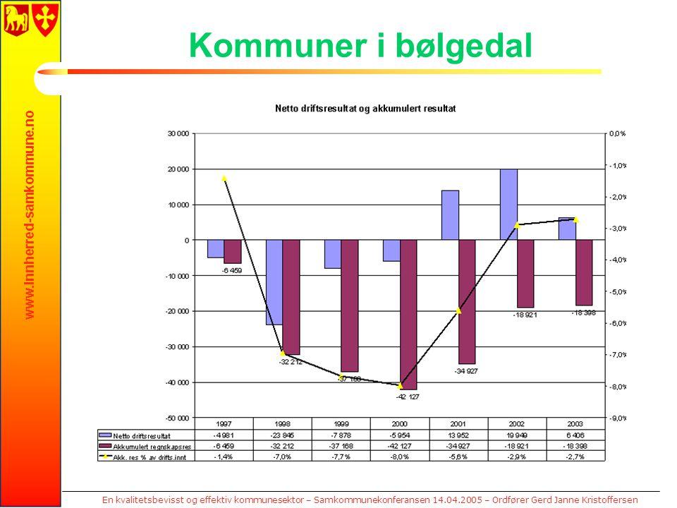 www.innherred-samkommune.no En kvalitetsbevisst og effektiv kommunesektor – Samkommunekonferansen 14.04.2005 – Ordfører Gerd Janne Kristoffersen Kommu