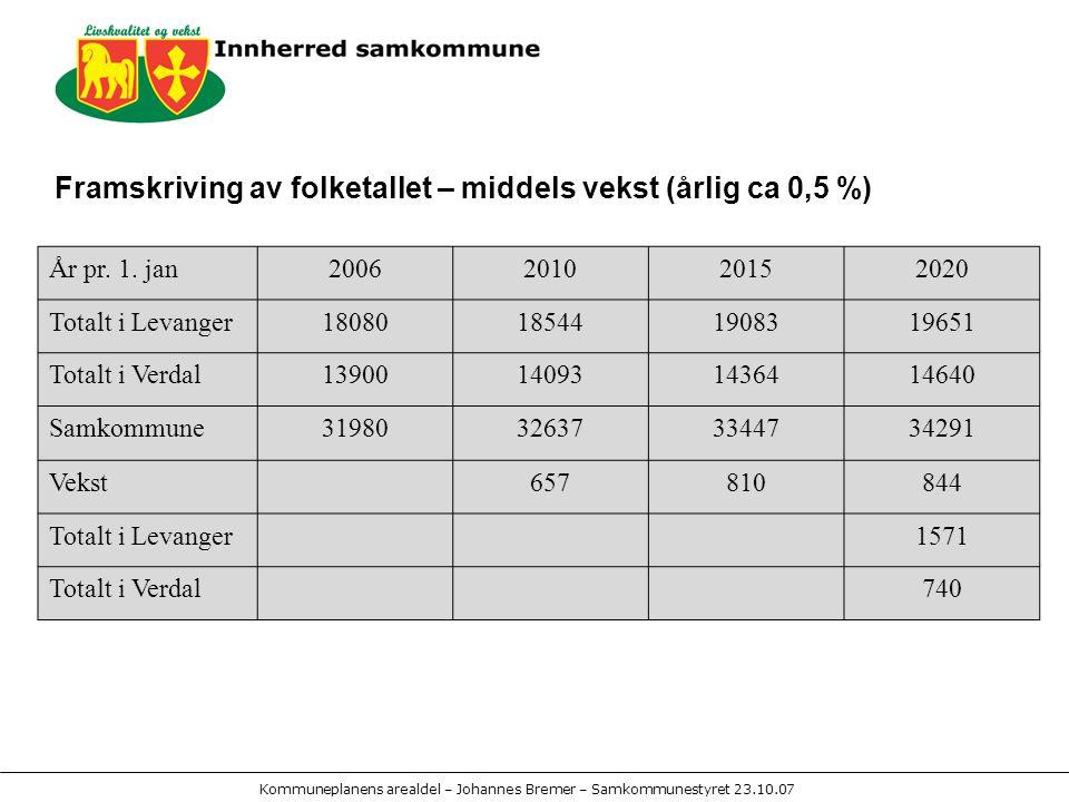 Kommuneplanens arealdel – Johannes Bremer – Samkommunestyret 23.10.07 Framskriving av folketallet – middels vekst (årlig ca 0,5 %) År pr.