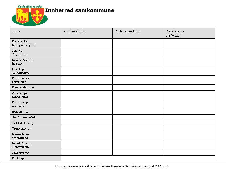 Kommuneplanens arealdel – Johannes Bremer – Samkommunestyret 23.10.07
