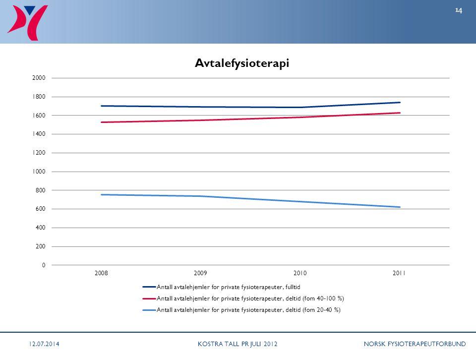 NORSK FYSIOTERAPEUTFORBUND 12.07.2014KOSTRA TALL PR JULI 2012 14