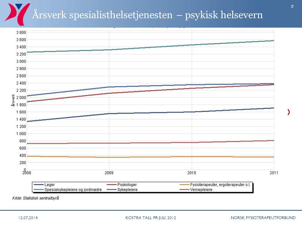 NORSK FYSIOTERAPEUTFORBUND Årsverk spesialisthelsetjenesten – psykisk helsevern KOSTRA TALL PR JULI 201212.07.2014 2