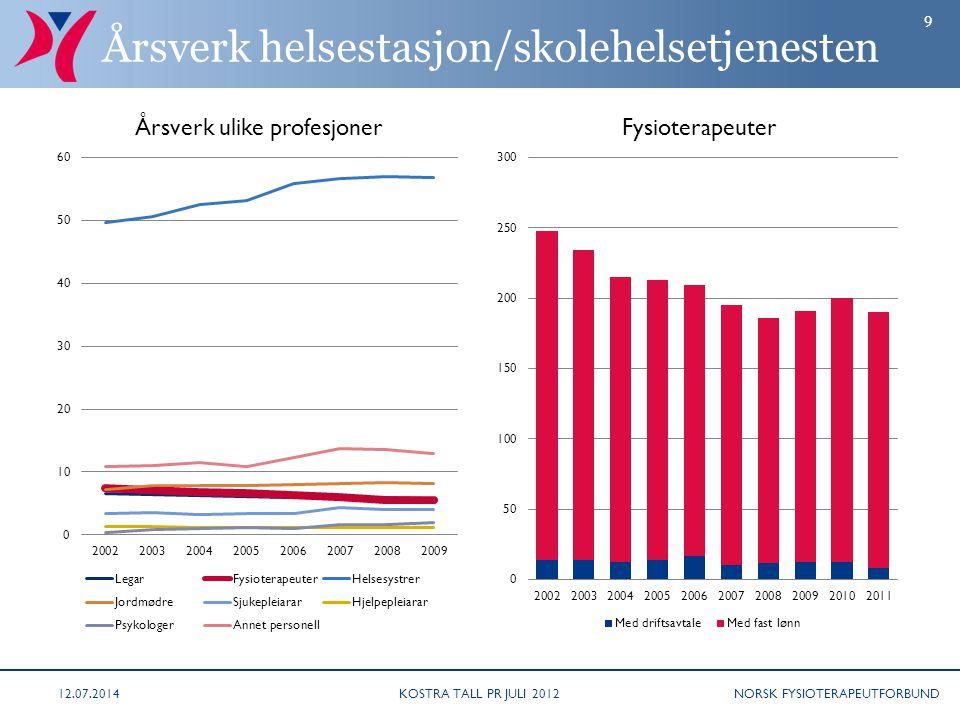 NORSK FYSIOTERAPEUTFORBUND Årsverk helsestasjon/skolehelsetjenesten 12.07.2014KOSTRA TALL PR JULI 2012 9