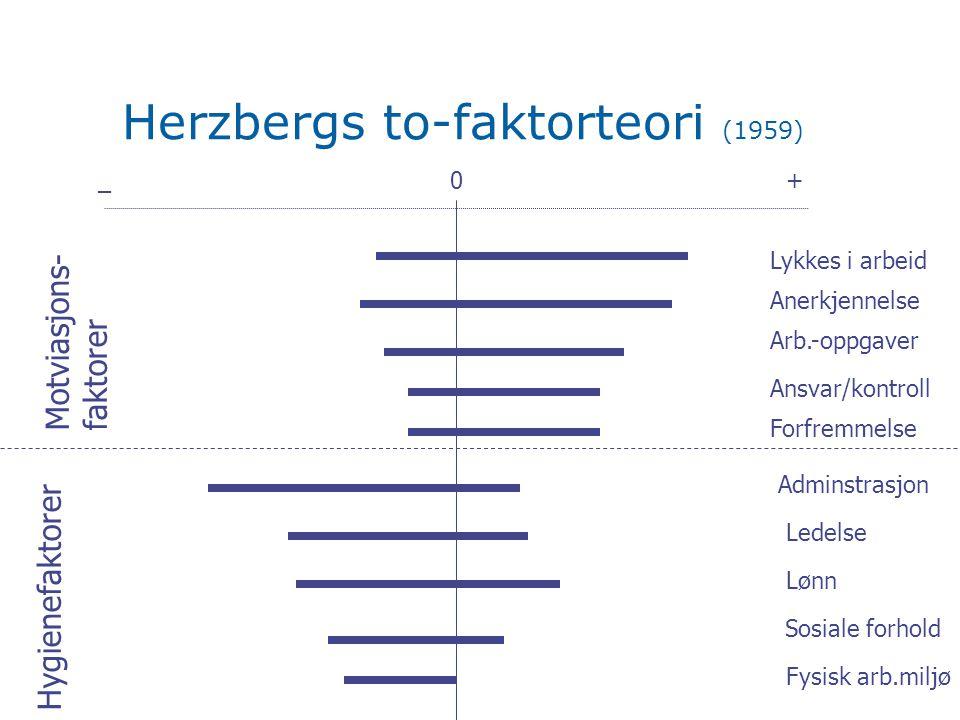 Herzbergs to-faktorteori (1959) 0+_ Lykkes i arbeid Anerkjennelse Arb.-oppgaver Ansvar/kontroll Forfremmelse Motviasjons- faktorer Hygienefaktorer Adminstrasjon Ledelse Lønn Sosiale forhold Fysisk arb.miljø