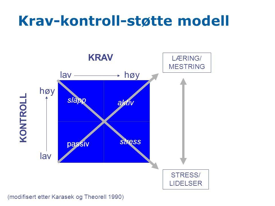 Krav-kontroll-støtte modell KRAV KONTROLL lavhøy lav LÆRING/ MESTRING STRESS/ LIDELSER stress aktiv passiv (modifisert etter Karasek og Theorell 1990)