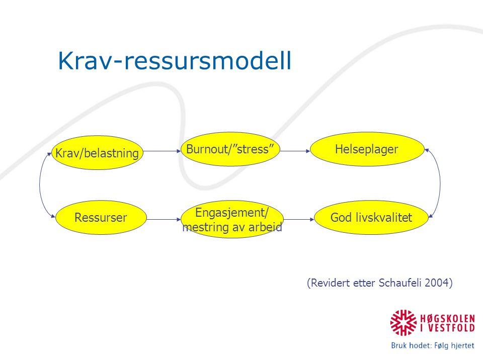 Krav-ressursmodell Krav/belastning Engasjement/ mestring av arbeid Ressurser Burnout/ stress God livskvalitet Helseplager (Revidert etter Schaufeli 2004)