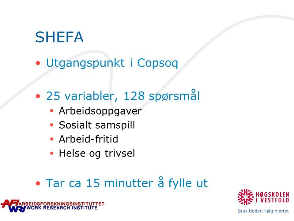 SHEFA Utgangspunkt i Copsoq 25 variabler, 128 spørsmål  Arbeidsoppgaver  Sosialt samspill  Arbeid-fritid  Helse og trivsel Tar ca 15 minutter å fylle ut