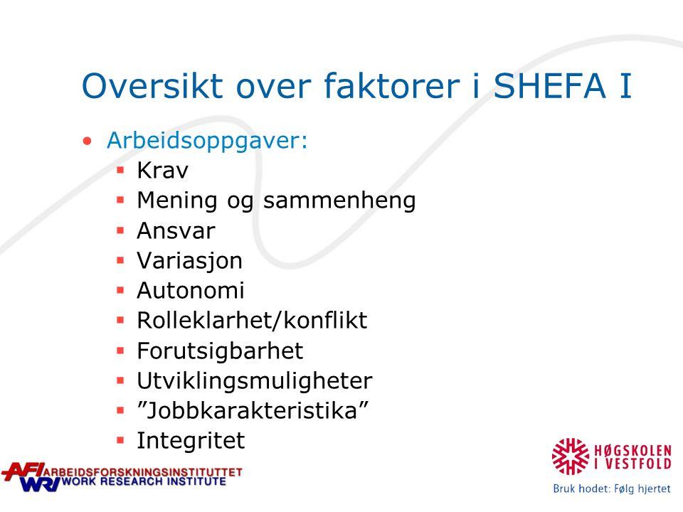 Oversikt over faktorer i SHEFA I Arbeidsoppgaver:  Krav  Mening og sammenheng  Ansvar  Variasjon  Autonomi  Rolleklarhet/konflikt  Forutsigbarh