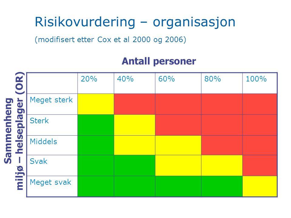 Risikovurdering – organisasjon (modifisert etter Cox et al 2000 og 2006) 20%40%60%80%100% Meget sterk Sterk Middels Svak Meget svak Sammenheng miljø – helseplager (OR) Antall personer