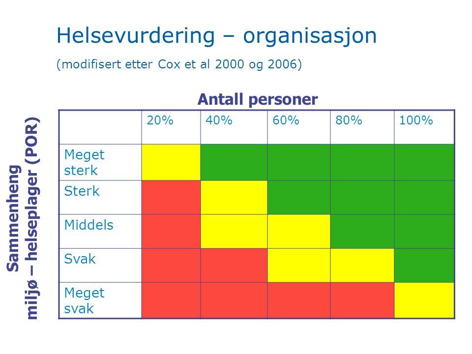 Helsevurdering – organisasjon (modifisert etter Cox et al 2000 og 2006) Sammenheng miljø – helseplager (POR) Antall personer 20%40%60%80%100% Meget sterk Sterk Middels Svak Meget svak