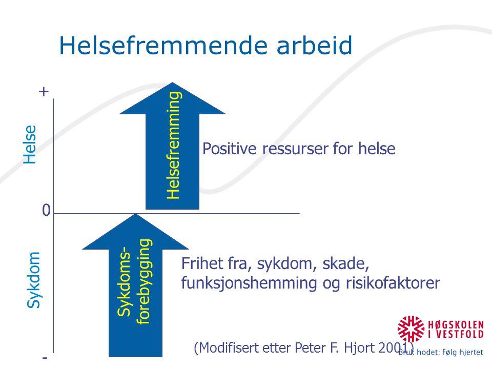 Helsefremmende arbeid Helse (Modifisert etter Peter F. Hjort 2001) Sykdoms- forebygging Helsefremming Sykdom Positive ressurser for helse Frihet fra,