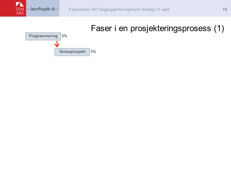 Fagseminar, NFF faggruppe for ergonomi, torsdag 10. april 13 Faser i en prosjekteringsprosess (1)