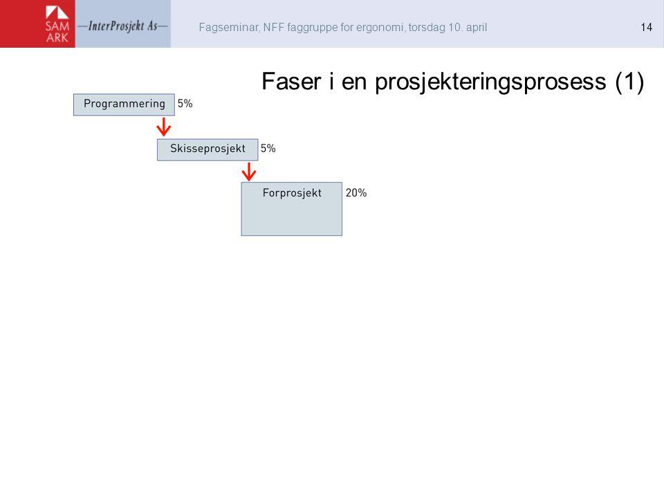 Fagseminar, NFF faggruppe for ergonomi, torsdag 10. april 14 Faser i en prosjekteringsprosess (1)
