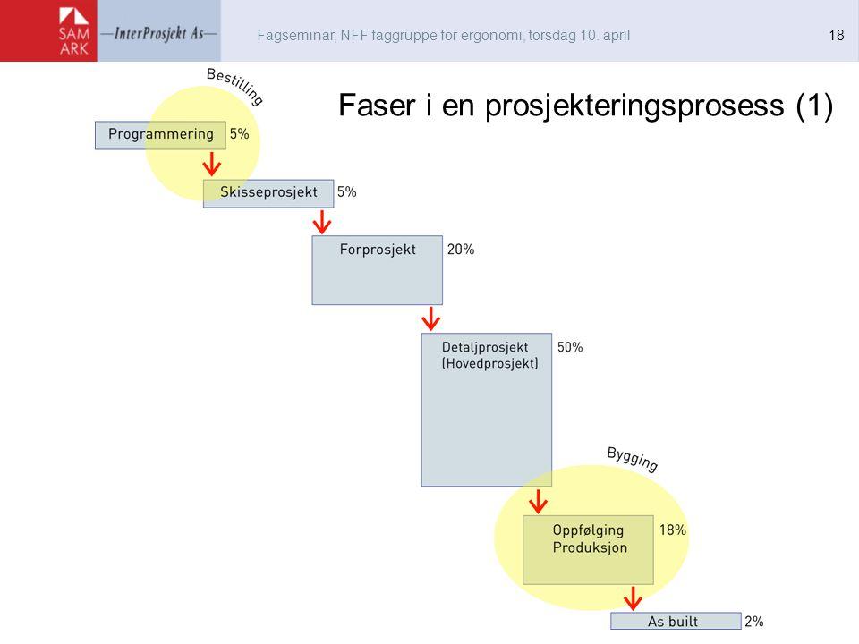 Fagseminar, NFF faggruppe for ergonomi, torsdag 10. april 18 Faser i en prosjekteringsprosess (1)