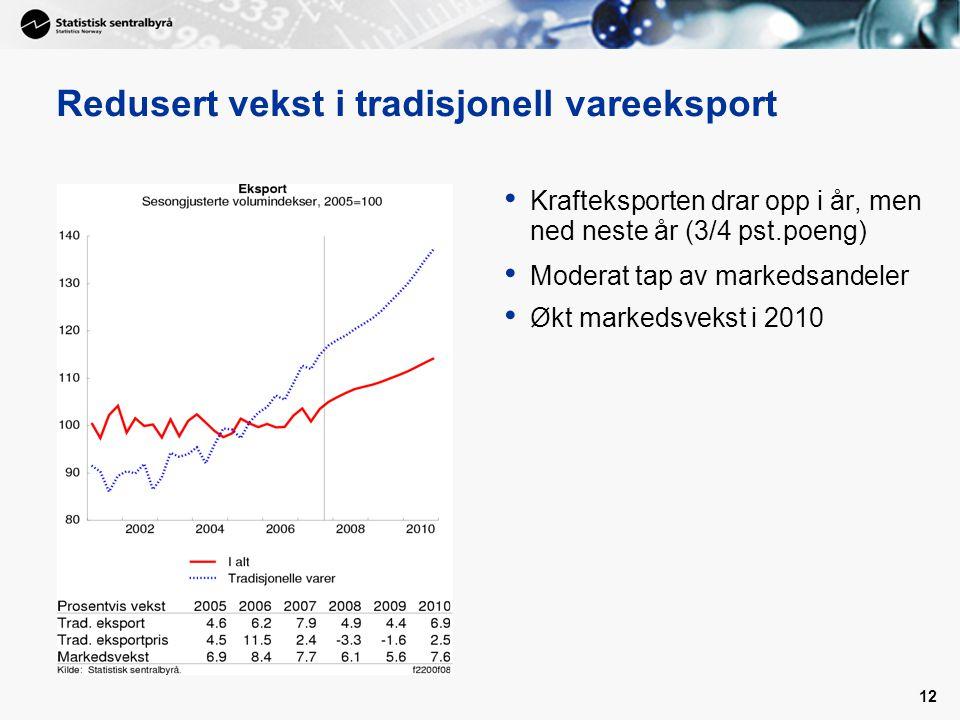 12 Redusert vekst i tradisjonell vareeksport Krafteksporten drar opp i år, men ned neste år (3/4 pst.poeng) Moderat tap av markedsandeler Økt markeds