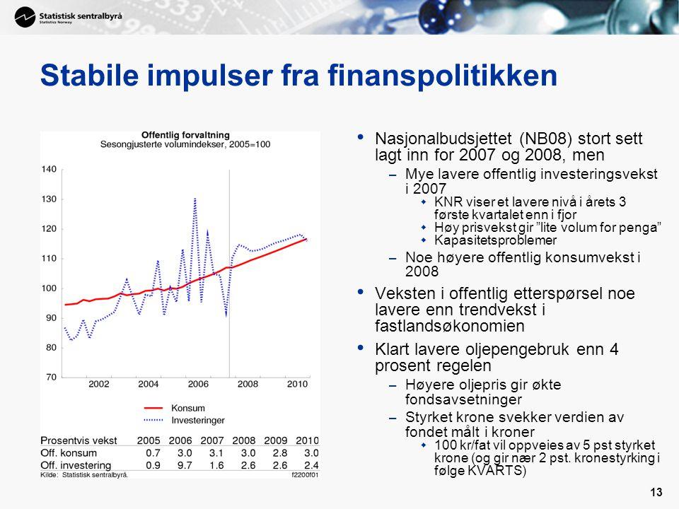13 Stabile impulser fra finanspolitikken Nasjonalbudsjettet (NB08) stort sett lagt inn for 2007 og 2008, men – Mye lavere offentlig investeringsvekst