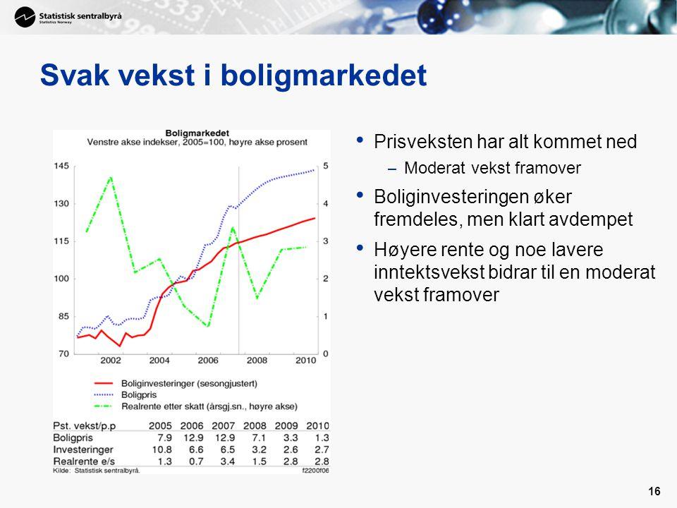 16 Svak vekst i boligmarkedet Prisveksten har alt kommet ned – Moderat vekst framover Boliginvesteringen øker fremdeles, men klart avdempet Høyere ren