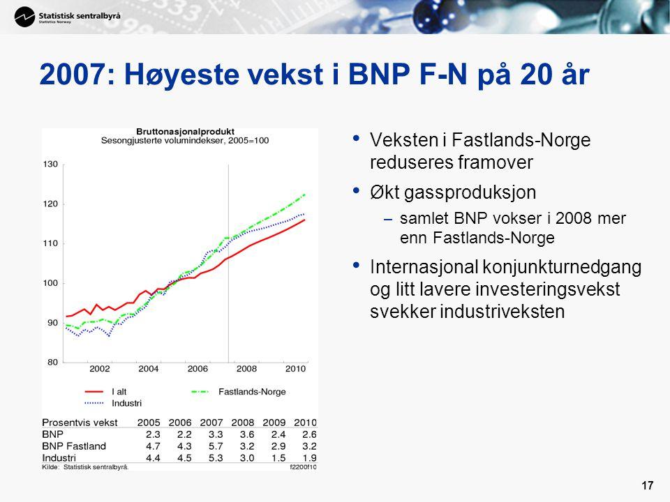 17 2007: Høyeste vekst i BNP F-N på 20 år Veksten i Fastlands-Norge reduseres framover Økt gassproduksjon – samlet BNP vokser i 2008 mer enn Fastlands-Norge Internasjonal konjunkturnedgang og litt lavere investeringsvekst svekker industriveksten