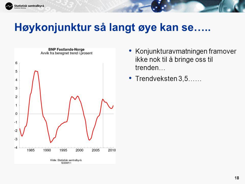 18 Høykonjunktur så langt øye kan se….. Konjunkturavmatningen framover ikke nok til å bringe oss til trenden… Trendveksten 3,5……