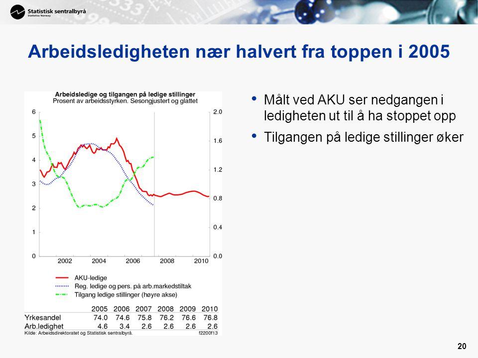 20 Arbeidsledigheten nær halvert fra toppen i 2005 Målt ved AKU ser nedgangen i ledigheten ut til å ha stoppet opp Tilgangen på ledige stillinger øker