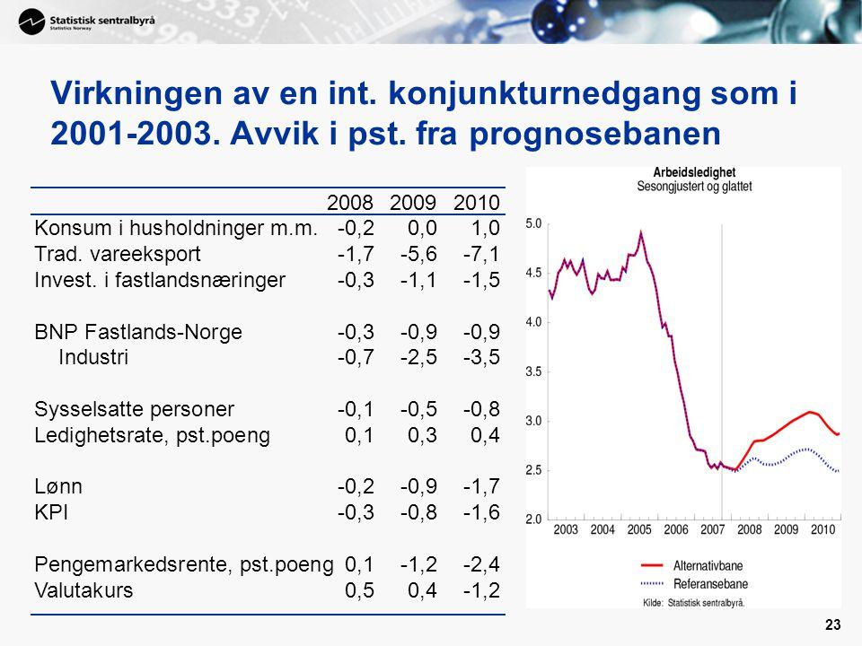 23 Virkningen av en int. konjunkturnedgang som i 2001-2003. Avvik i pst. fra prognosebanen 200820092010 Konsum i husholdninger m.m.-0,20,01,0 Trad. va