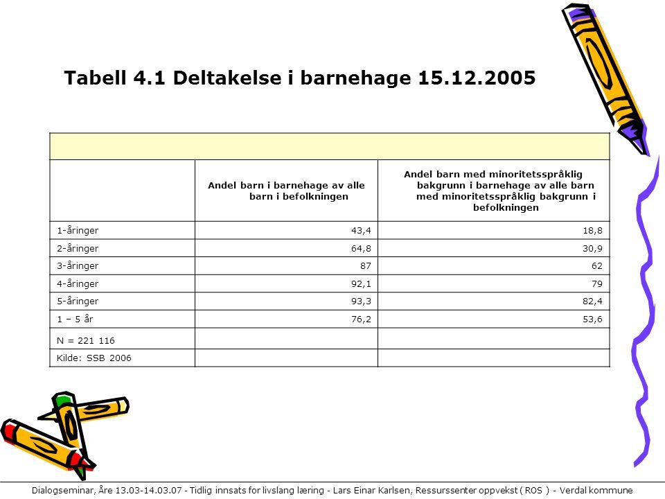 Dialogseminar, Åre 13.03-14.03.07 - Tidlig innsats for livslang læring - Lars Einar Karlsen, Ressurssenter oppvekst ( ROS ) - Verdal kommune Tabell 4.1 Deltakelse i barnehage 15.12.2005 Andel barn i barnehage av alle barn i befolkningen Andel barn med minoritetsspråklig bakgrunn i barnehage av alle barn med minoritetsspråklig bakgrunn i befolkningen 1-åringer43,418,8 2-åringer64,830,9 3-åringer8762 4-åringer92,179 5-åringer93,382,4 1 – 5 år76,253,6 N = 221 116 Kilde: SSB 2006