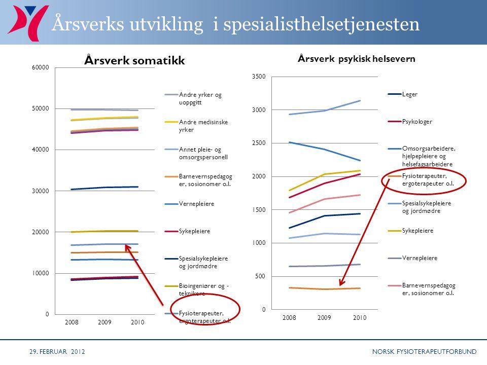NORSK FYSIOTERAPEUTFORBUND Årsverks utvikling i spesialisthelsetjenesten 29. FEBRUAR 2012