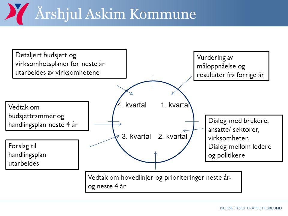 NORSK FYSIOTERAPEUTFORBUND Årshjul Askim Kommune 1.