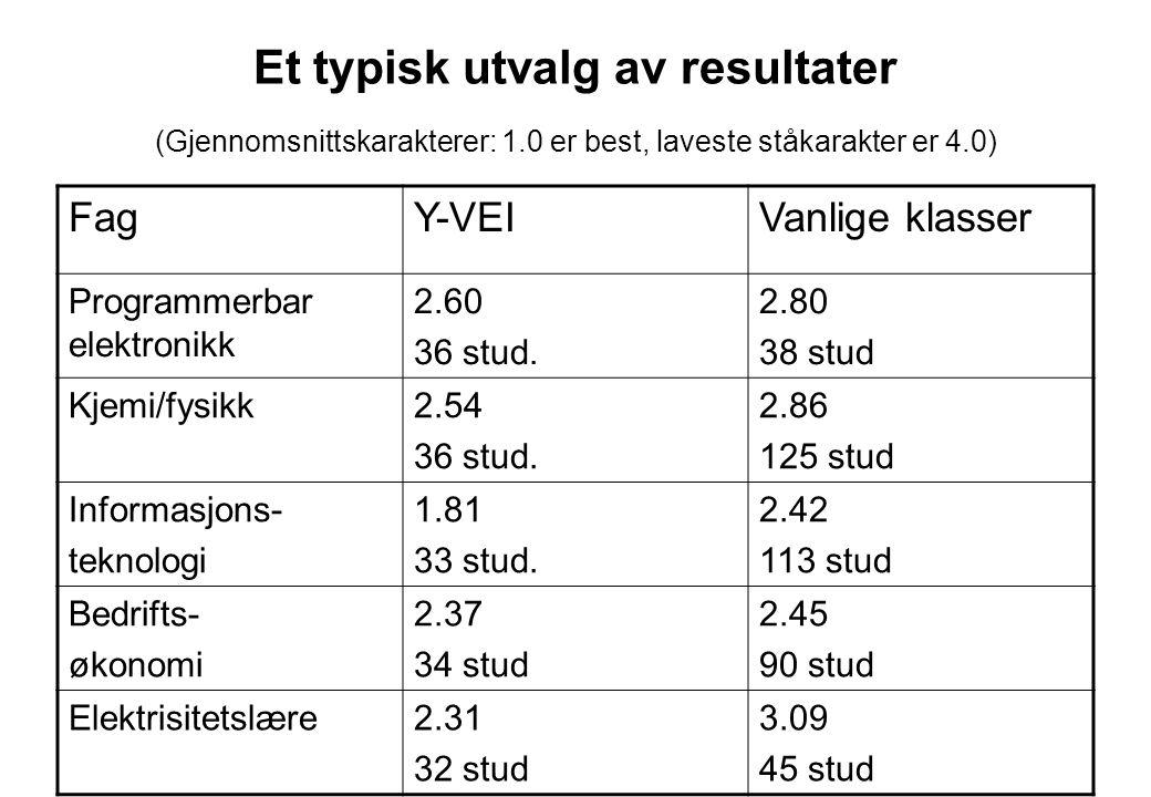 Et typisk utvalg av resultater (Gjennomsnittskarakterer: 1.0 er best, laveste ståkarakter er 4.0) FagY-VEIVanlige klasser Programmerbar elektronikk 2.