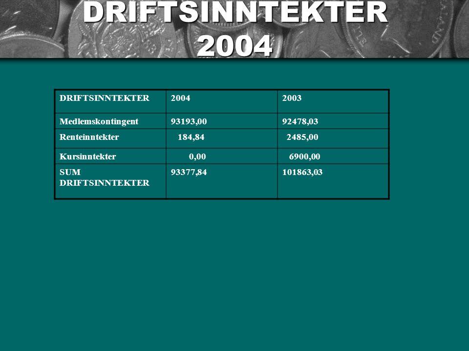 DRIFTSINNTEKTER 2004 DRIFTSINNTEKTER20042003 Medlemskontingent93193,0092478,03 Renteinntekter 184,84 2485,00 Kursinntekter 0,00 6900,00 SUM DRIFTSINNTEKTER 93377,84101863,03