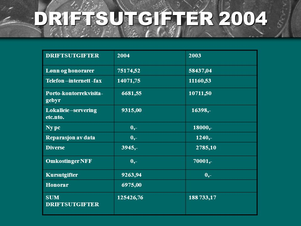 DRIFTSUTGIFTER 2004 DRIFTSUTGIFTER20042003 Lønn og honorarer75174,5258437,04 Telefon –internett -fax14071,7511160,53 Porto-kontorrekvisita- gebyr 6681,5510711,50 Lokalleie –servering etc.nto.