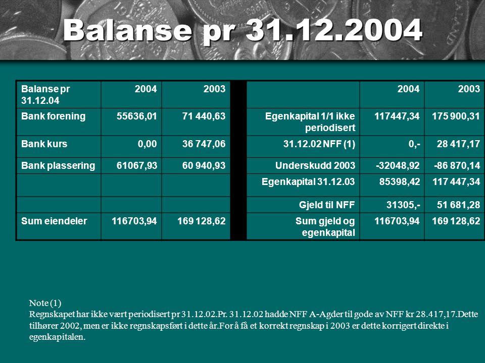 RESULTAT 2004 ÅR 2004 2003 RESULTAT (underskudd) -32048,92 86870,14