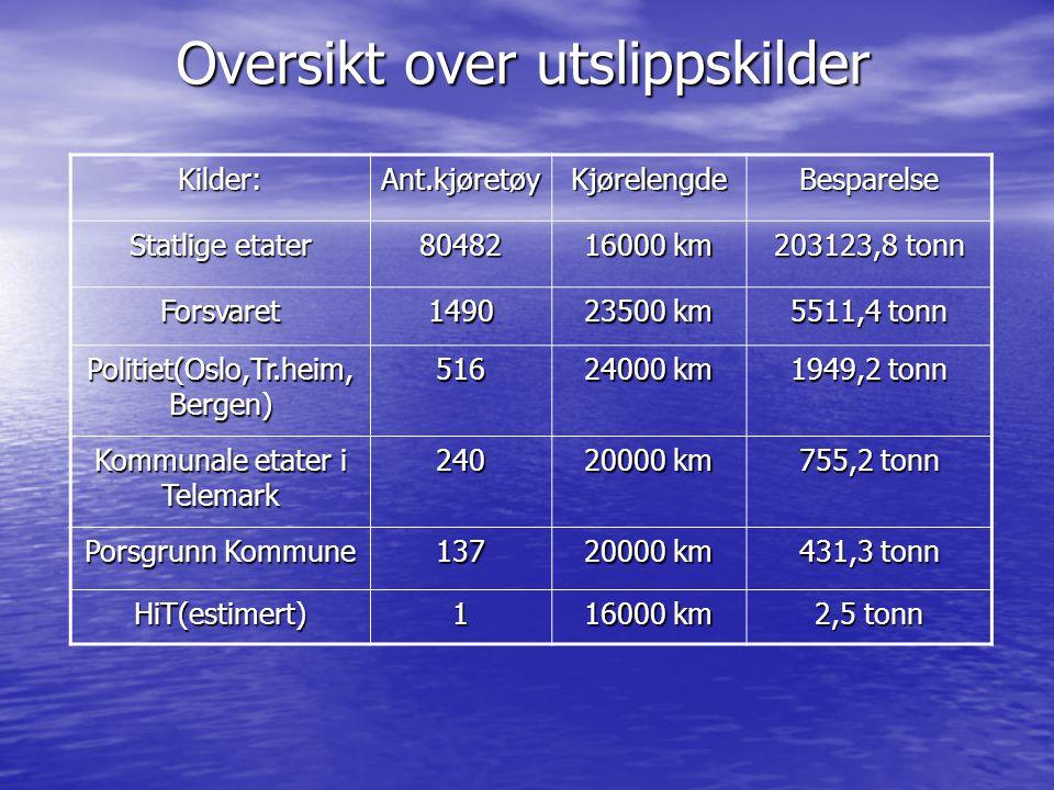 Oversikt over utslippskilder Kilder:Ant.kjøretøyKjørelengdeBesparelse Statlige etater 80482 16000 km 203123,8 tonn Forsvaret1490 23500 km 5511,4 tonn