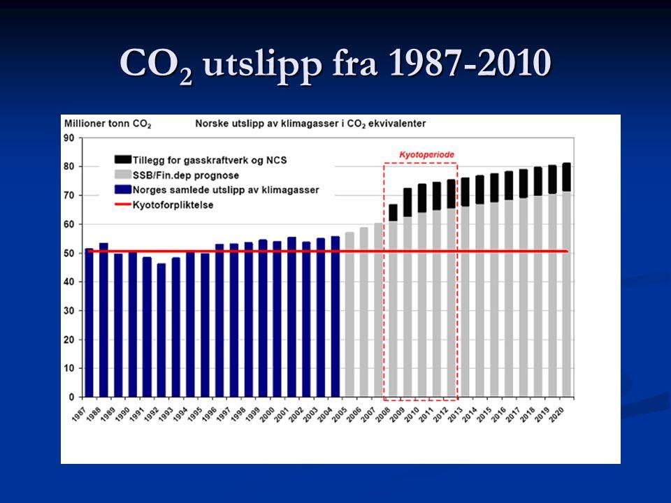 CO 2 utslipp fra 1987-2010