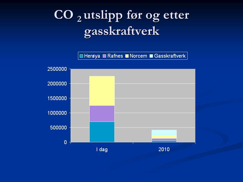 CO 2 utslipp før og etter gasskraftverk
