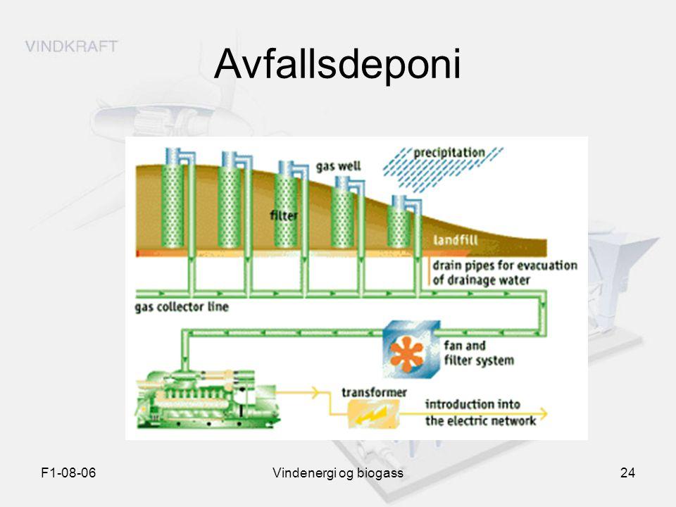 F1-08-06Vindenergi og biogass24 Avfallsdeponi