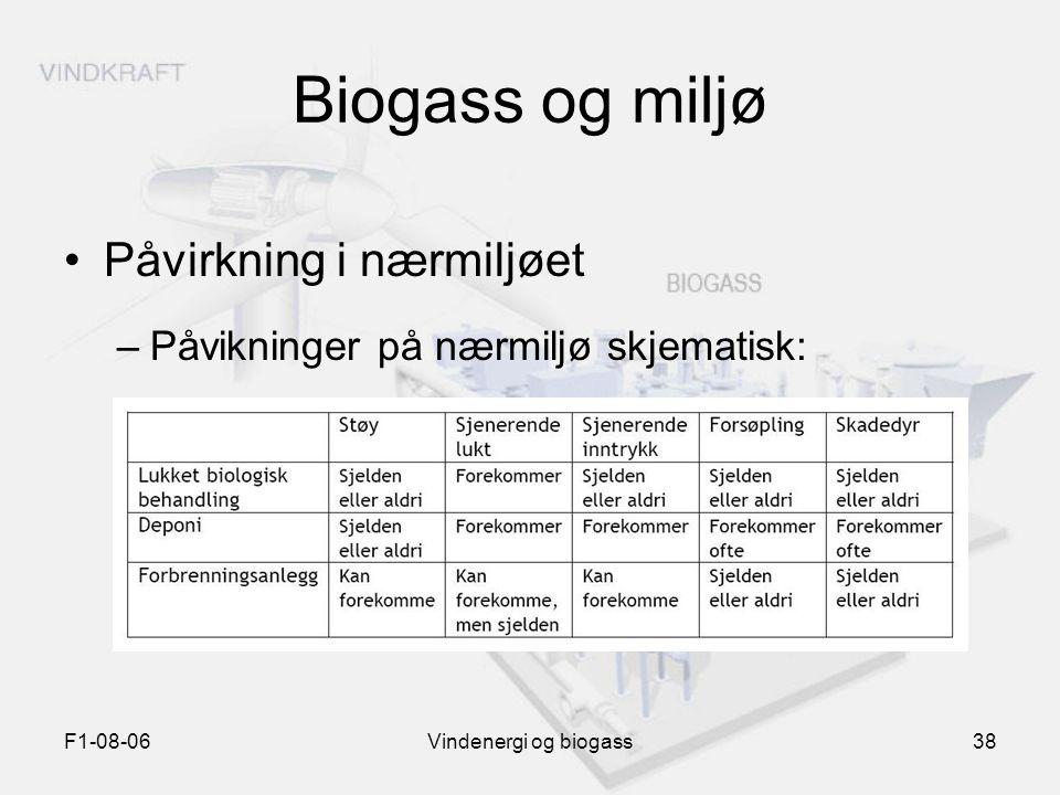 F1-08-06Vindenergi og biogass38 Biogass og miljø Påvirkning i nærmiljøet –Påvikninger på nærmiljø skjematisk: