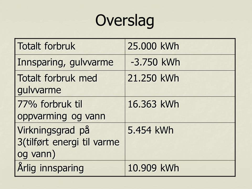 Totalt forbruk 25.000 kWh Innsparing, gulvvarme -3.750 kWh -3.750 kWh Totalt forbruk med gulvvarme 21.250 kWh 77% forbruk til oppvarming og vann 16.36