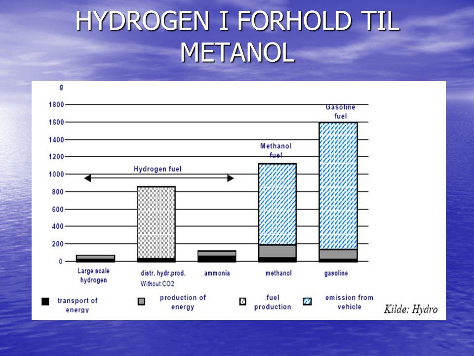 HYDROGEN I FORHOLD TIL METANOL