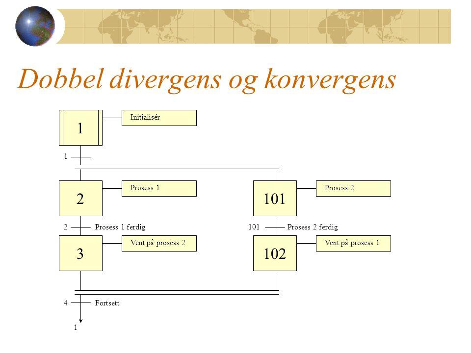 Dobbel divergens og konvergens 1 2 3 1 2Prosess 1 ferdig 4Fortsett 1 Vent på prosess 2 Prosess 1 101 Prosess 2 ferdig Prosess 2 Initialisér 102 Vent på prosess 1