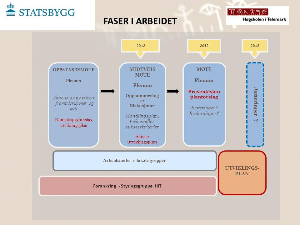 2012 OPPSTARTSMØTE Plenum Analysere og beskrive framtidsvisjoner og mål Kunnskapsgrunnlag utviklingsplan MIDTVEIS MØTE Plenum Oppsummering er Diskusjo