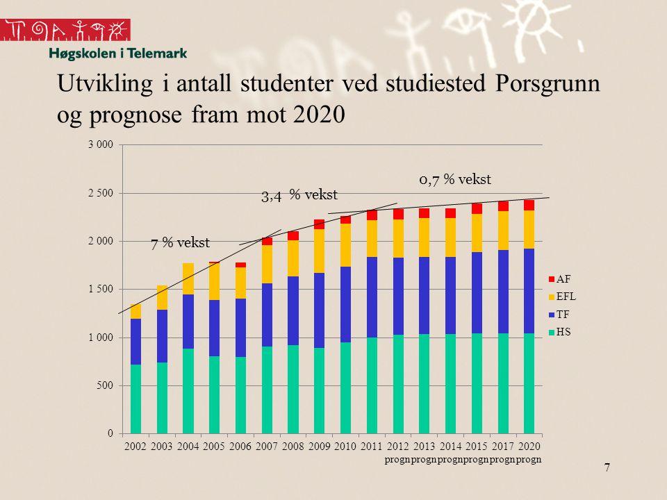 Prognose for utvikling i antall studenter ved studiested Porsgrunn per april 2012 8 20102011 2012 progn 2013 progn 2014 progn 2015 progn 2017 progn 2020 progn HS9491 0011 0301 0381 0361 046 TF786834800803806841867879 EFL446388400 AF82104 SUM2 2632 3272 3342 3452 3462 3912 4172 429 Vekst fra året før i prosent1 %3 %0 % 2 %1 %0 %