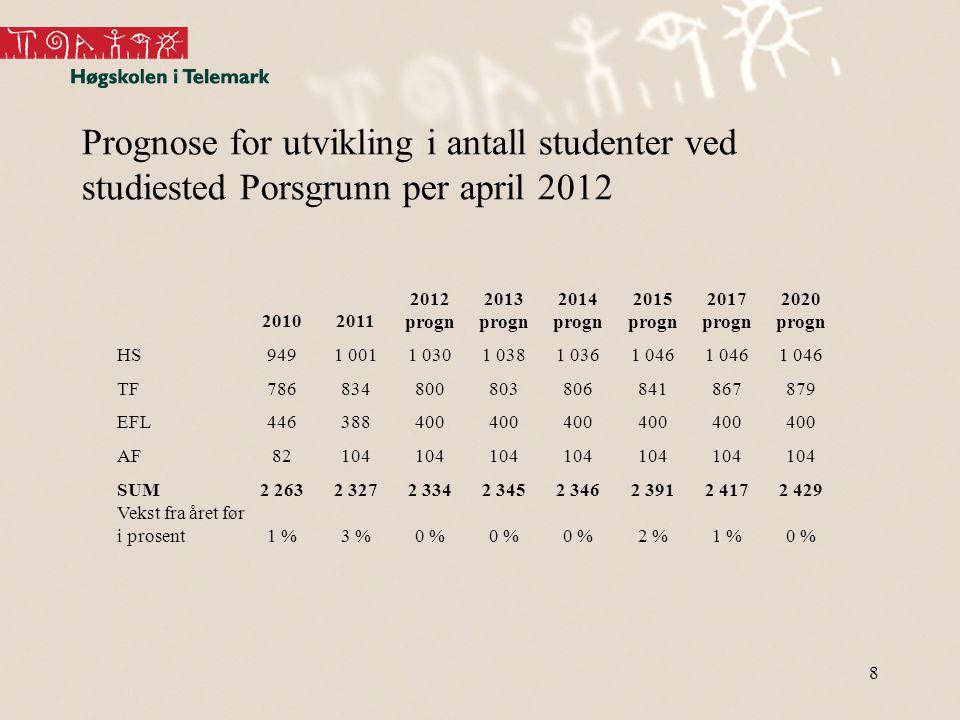 Prognose for utvikling i antall studenter ved studiested Porsgrunn per april 2012 8 20102011 2012 progn 2013 progn 2014 progn 2015 progn 2017 progn 20