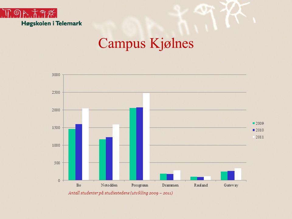 Campus Kjølnes Antall studenter på studiestedene (utvikling 2009 – 2011)